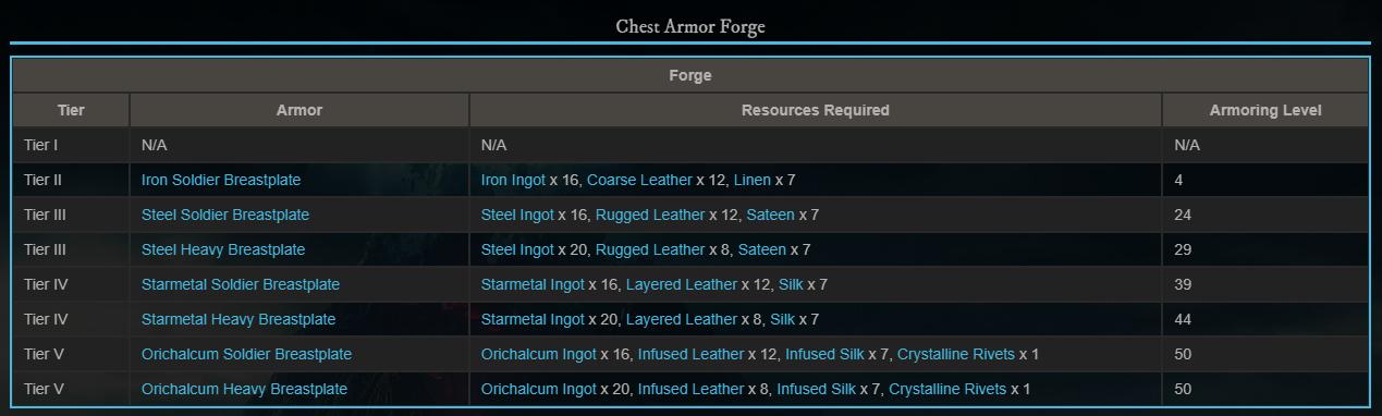 cheast armor нагрудная броня уровень ресурсы