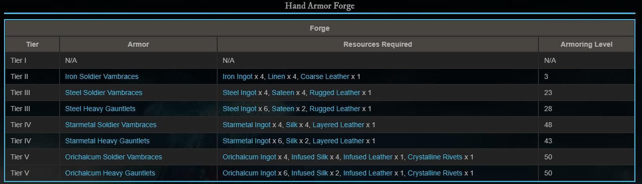 Hand Armor ресурсы броня крафт уровень new world