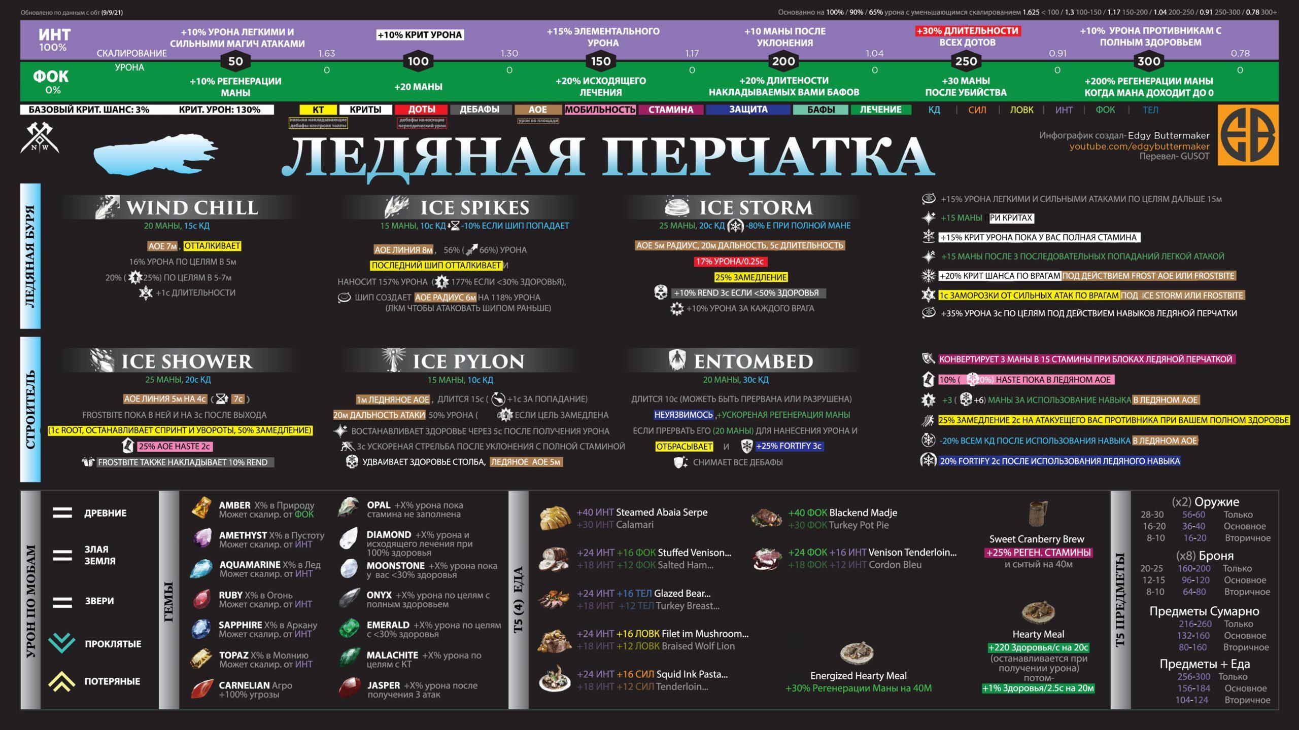 Ice Gauntlet. Памятка на русском языке