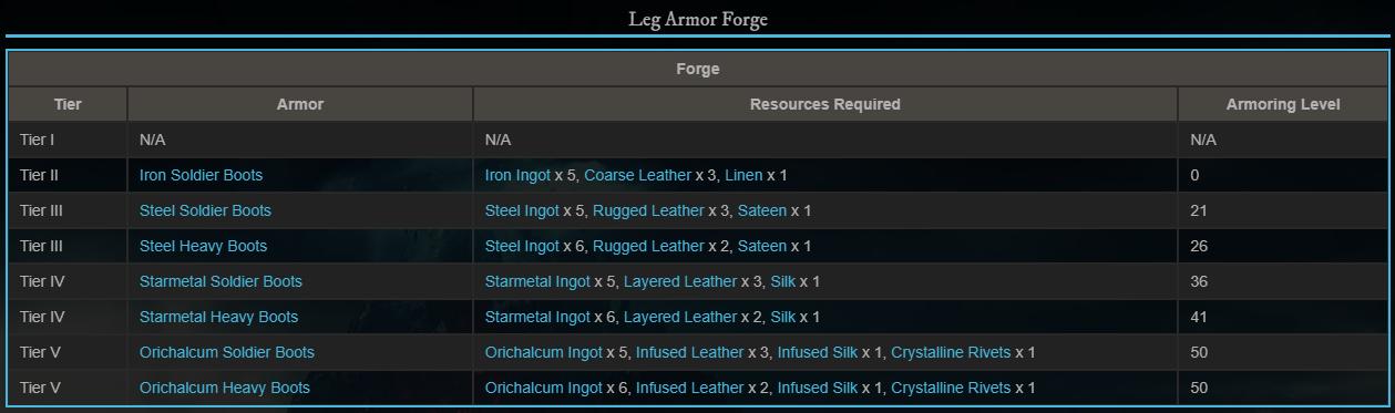 Leg Armor доспехи для ног крафт ресурсы