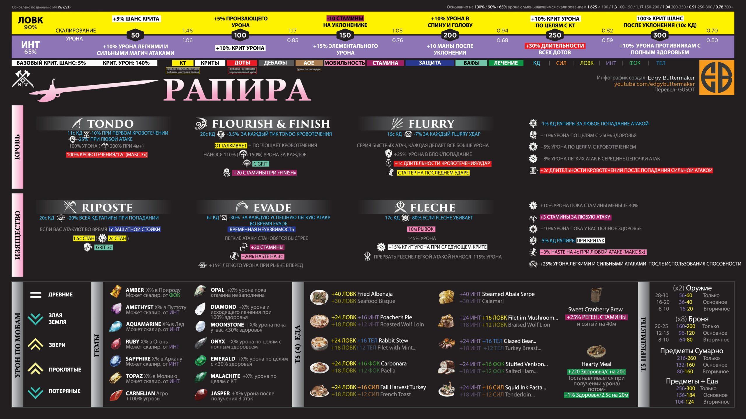 Rapier. Памятка на русском языке